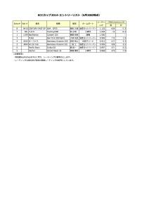 KCCカップ2014_エントリーリスト(6月30日時点)