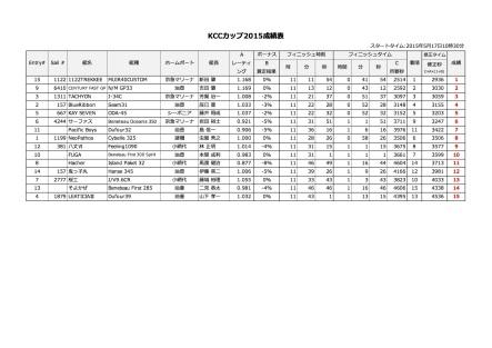KCC2015-KCCカップ2015_成績表